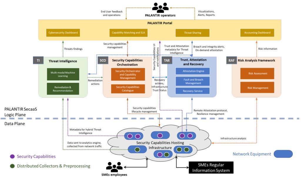 I2cat Openverso Palantir Diagram
